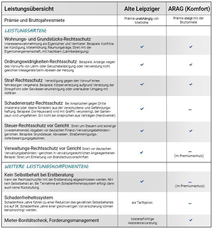 ARAG Vermieterrechtsschutz » Rechtsschutz speziell für Vermieter